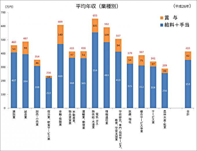 平均年収(業種別)