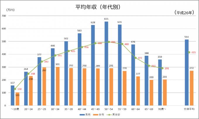 平均年収(年代別)